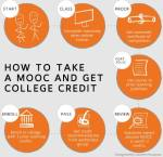 Click on the image to view the infographic guide to receiving college credit for MOOC participation!
