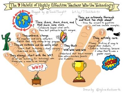 habits-teacher-use-technology-fi