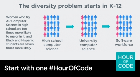 start-with-one-hour-of-code